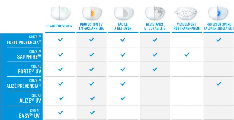 Découvrez toute la gamme de traitements Crizal d'Essilor, pour protéger vos verres des aléas du quotidien (reflets, salissures, etc.).